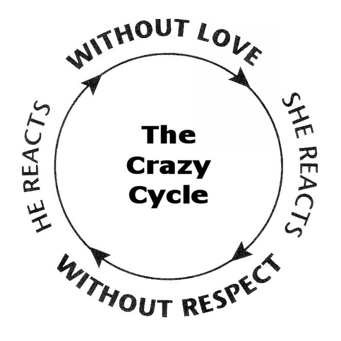 crazycycle
